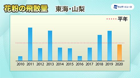 東海の飛散傾向を示したグラフ