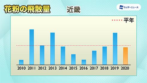 近畿の飛散傾向を示したグラフ