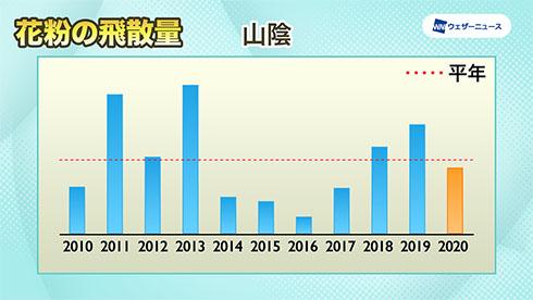 山陰の飛散傾向を示したグラフ