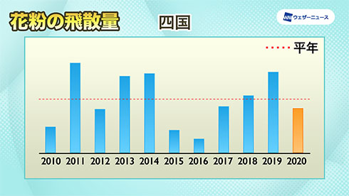 四国の飛散傾向を示したグラフ