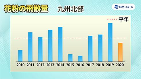 九州北部の飛散傾向を示したグラフ