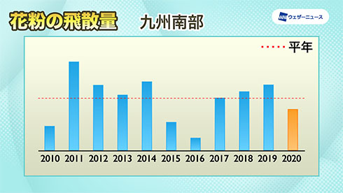 九州南部の飛散傾向を示したグラフ