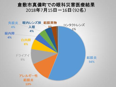 症例別グラフ