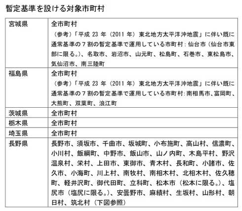 台風19号 大雨 洪水警報 注意報 発表基準 引き下げ 暫定 運用 気象庁