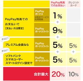 PayPay還元キャンペーン