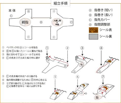 組み立て方解説図