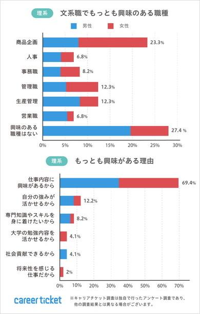 文系・理系学生の就職活動に関するアンケート調査