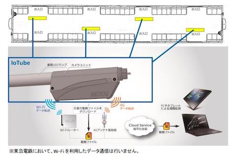 東急電鉄 防犯カメラ ソフトバンク