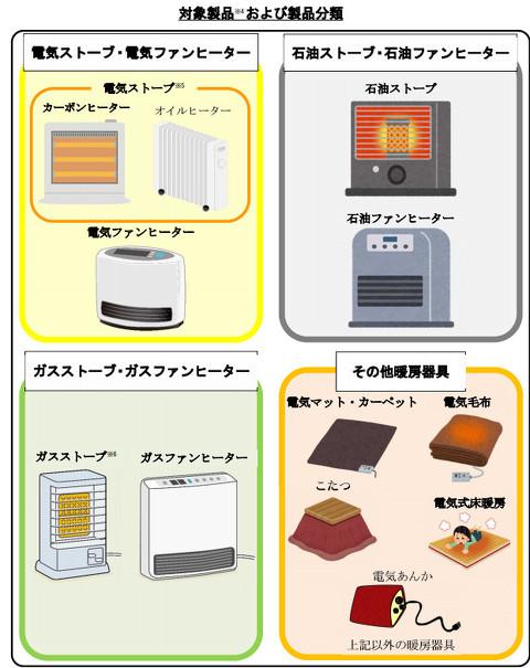 暖房器具による火災