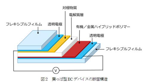 落ち葉型ディスプレイの構造