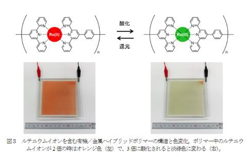 EC材料が赤から緑に変わる様子