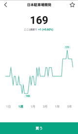 LINE証券・日本駐車場開発の株価
