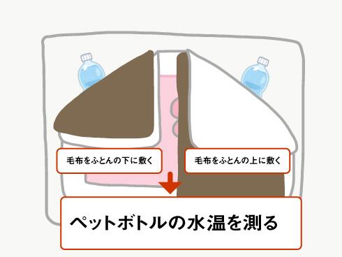 ふとんの保温能力の実験方法