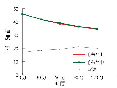 毛布による布団温度の違いのグラフ
