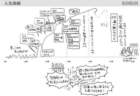 SSS by applibot 米山舞 高木正文 BUNBUN