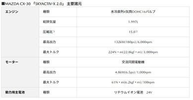 SKYACTIV-X 2.0エンジン/M Hybridシステムの主な仕様