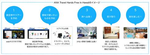 ANA Travel Hands Free 国際線手ぶら旅行サービス 実証実験