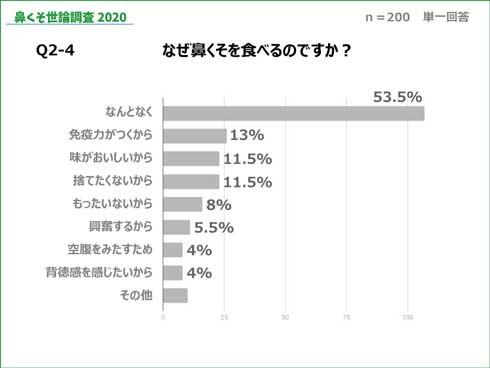 鼻くそ 食べる 味 世論調査 2020 HANABISHI みんなのランキング アンケート