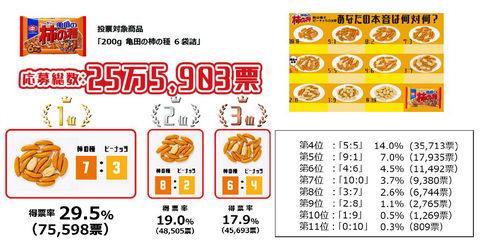 柿の種とピーナッツの比率