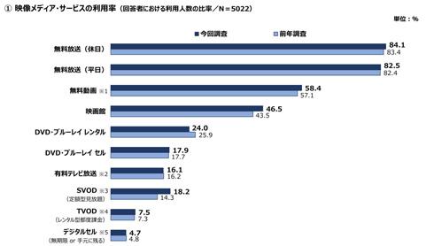 映像メディアごとの利用率のグラフ