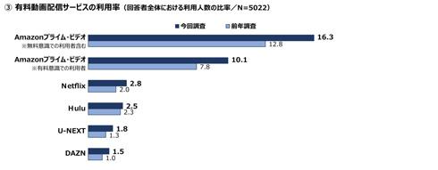 有料動画配信サービスの利用率を表すグラフ
