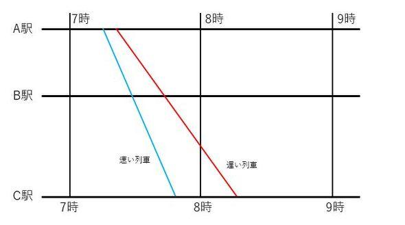新幹線 のぞみ ダイヤ改正 12本ダイヤ N700A Schedule revision in the spring of 2020