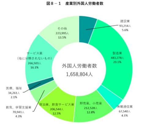 海外から見た日本の働く環境