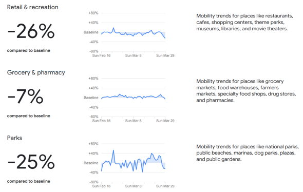 新型コロナウイルス Google イタリア アメリカ 日本 移動 スマートフォン 位置情報