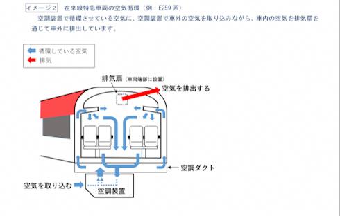 鉄道 新型 コロナ ウイルス 3密 換気 新幹線 特急 JR