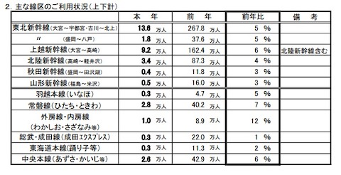 JR東日本 新幹線 ゴールデンウィーク 利用客数 前年比5%