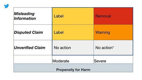 「信頼できる情報を見つけやすくするめ」 Twitterが誤解を招くコロナ情報に警告ラベルを適用