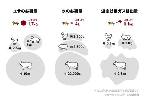 コオロギや家畜のタンパク質を示すグラフ