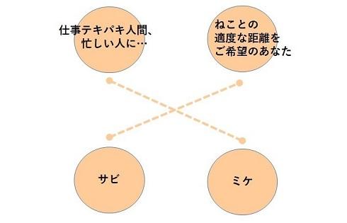 ペット手帳 取説