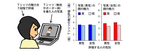 「その服装イケてる……ただしイケメンに限る!」はウソかも 新潟大学が研究結果を発表