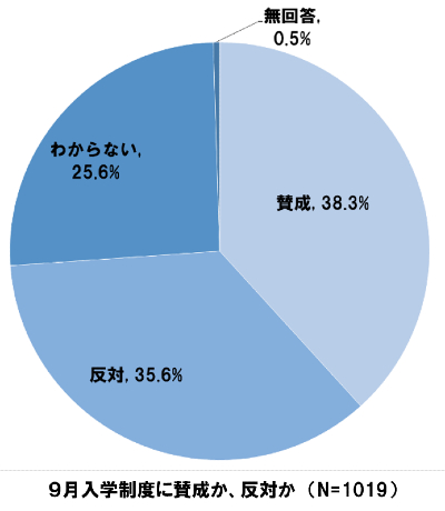 コロナ禍の世論調査
