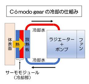 Comodo gear