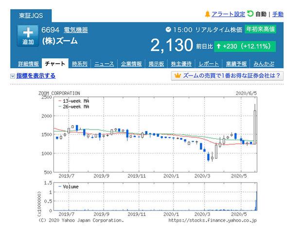 電気 株価 日本