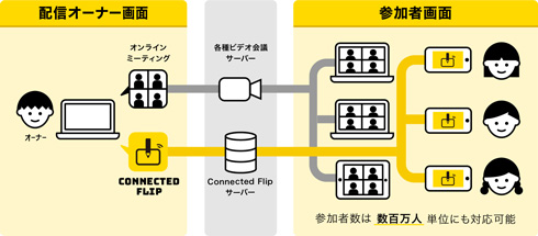 Connected Flip 仕組みを示した図