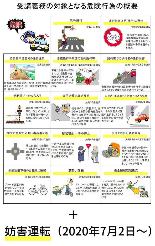 危険運転の14項目