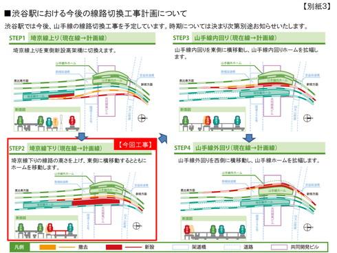 渋谷駅 再開発計画