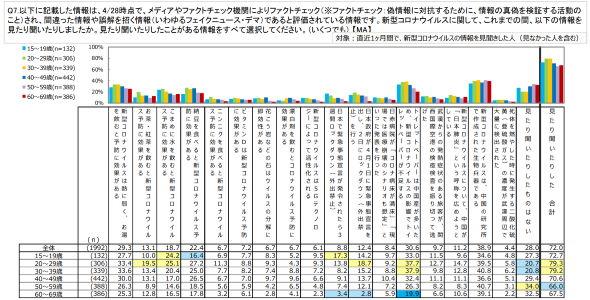 新型コロナ 総務省 フェイクニュース デマ 調査
