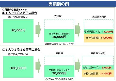 旅行代金の2分の1、もしくは一人1泊2万円のうち、少ない方の金額が適用される