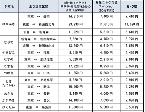 JR東日本 新幹線 半額 北海道 東北 北陸