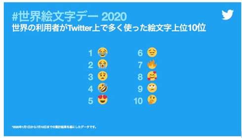 7月17日 世界絵文字デー 2020年 ツイートされた 絵文字 新型コロナウィルス 影響