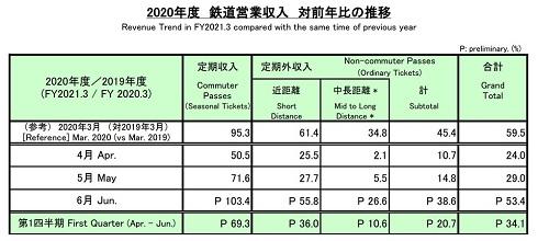 JR東日本の2020年4月〜6月鉄道営業収入
