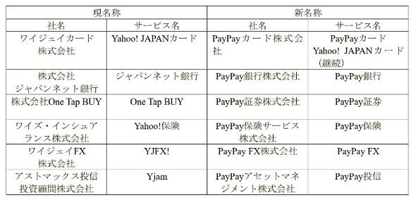 ジャパンネット銀行が「PayPay銀行」に改称