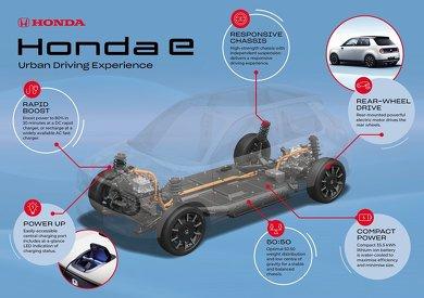"""""""Honda e"""" ホンダ"""