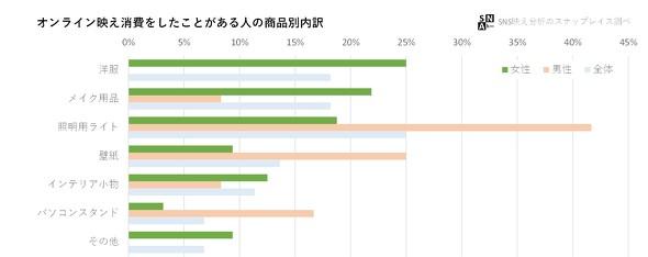 オンライン映え 消費に関する調査