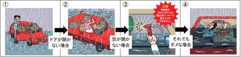 水没したクルマからの脱出方法