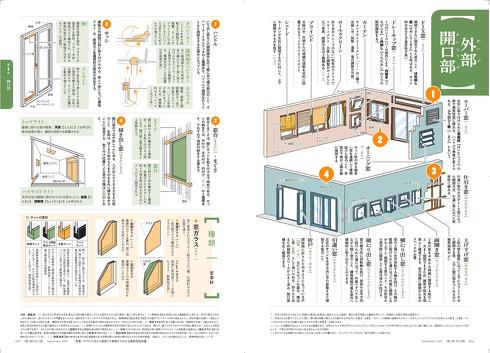 建築知識2020年9月号 外部開口部(036-037頁)
